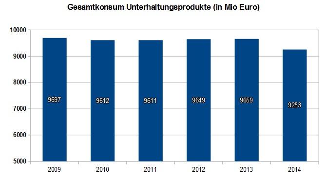 Ausgaben für Unterhaltung in Deutschland