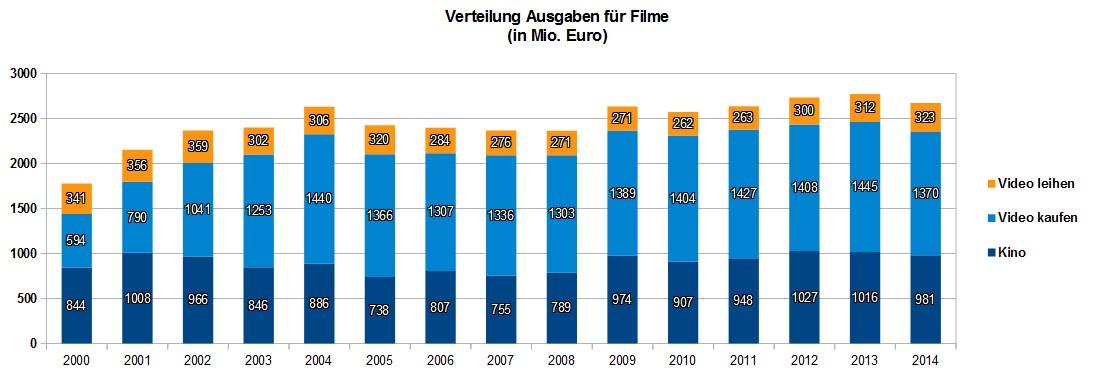 Kino_Kauf_Verleih_im Vergleich