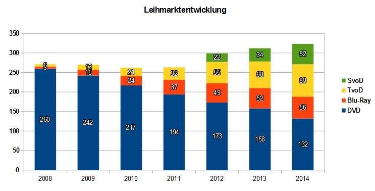 Leihmarkt_Enwicklung_Filme_Serien