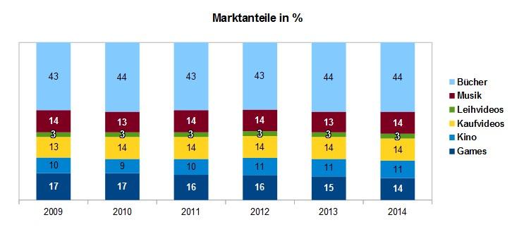 Marktanteile in Prozent von Unterhaltungsprodukten