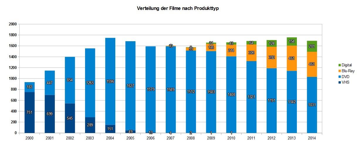 Verteilung der Filmverkäufen nach Produkttyp