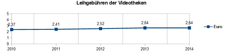 Videothekgebühren_Verlauf_Jahre