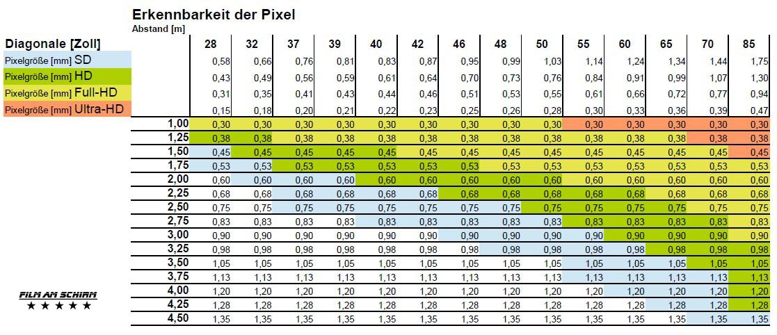 Auflösung HD FullHD UHD 4K Abstand-Bilddiagonale