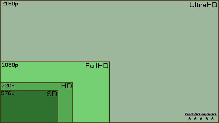 Relationen Bildaufloesungen SD HD FullHD UHD-4K